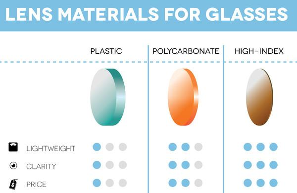 sunglasses lens material comparison chart
